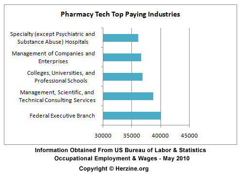 pharmacy tech salary