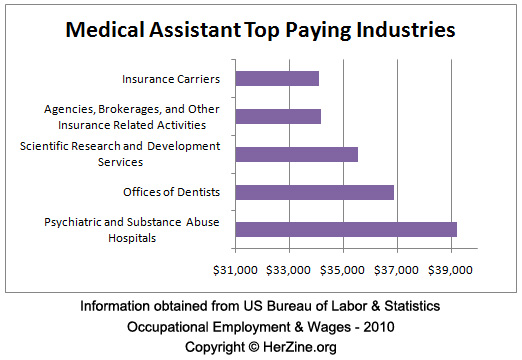 medical assistant pay