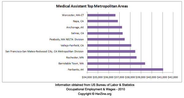 salary for medical assistant
